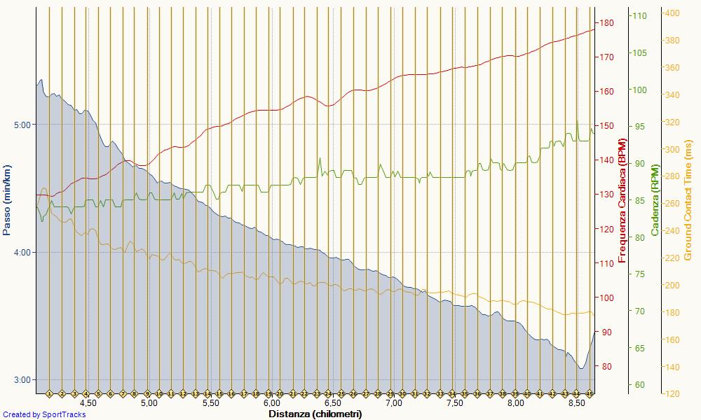 Test Conconi 17.1Km-h (3'31--Km) a 171 bpm - Tot 12Km 4.14 05-05-2016, Passo
