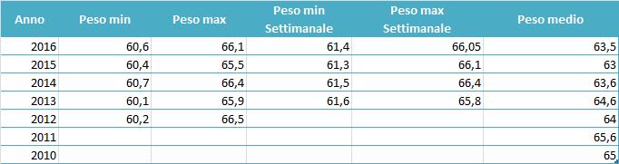 peso2016