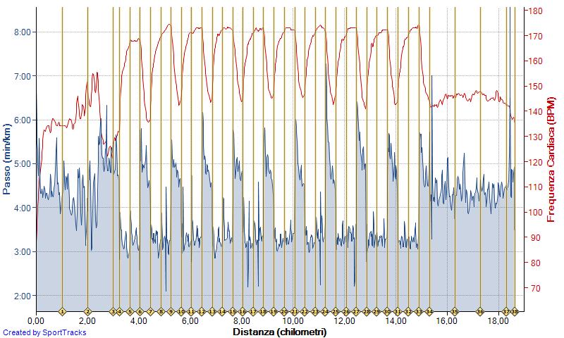Test Yasso 10x(800m @3.18 rec 400m @4.58) - Tot 18Km @4.05 21-02-2017, Passo