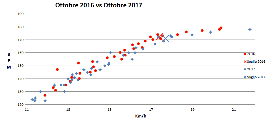 conconi-confronto-2017-2016